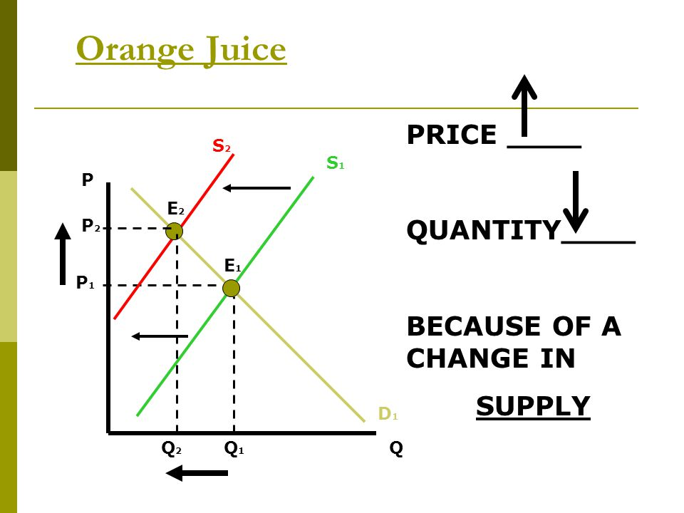 Orange Juice PRICE ____ QUANTITY____ BECAUSE OF A CHANGE IN SUPPLY S2