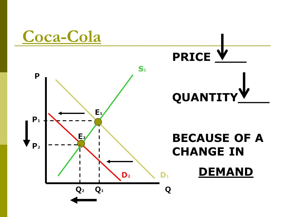 Coca-Cola PRICE ____ QUANTITY____ BECAUSE OF A CHANGE IN DEMAND S1 P