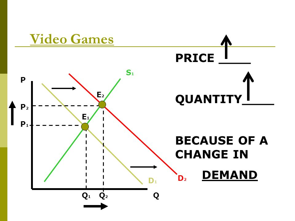 Video Games PRICE ____ QUANTITY____ BECAUSE OF A CHANGE IN DEMAND S1 P