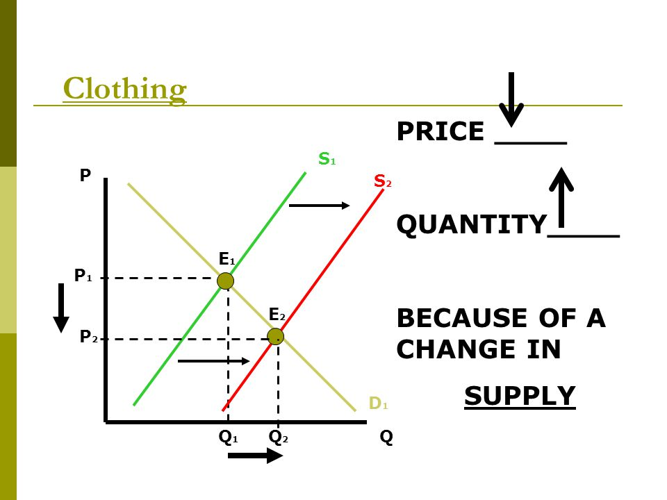 Clothing PRICE ____ QUANTITY____ BECAUSE OF A CHANGE IN SUPPLY S1 P S2