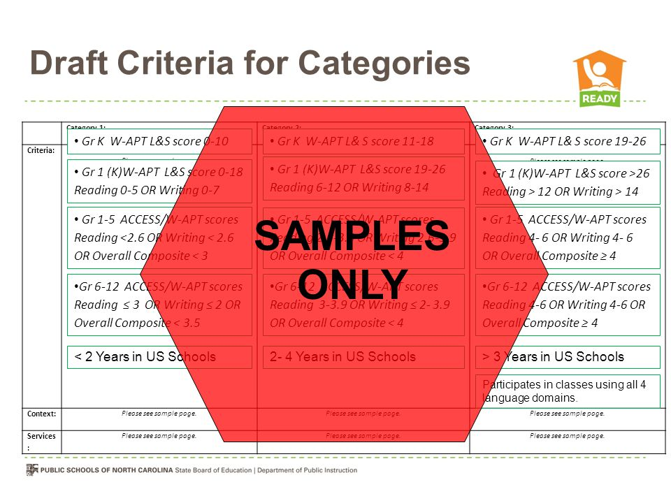 Draft Criteria for Categories