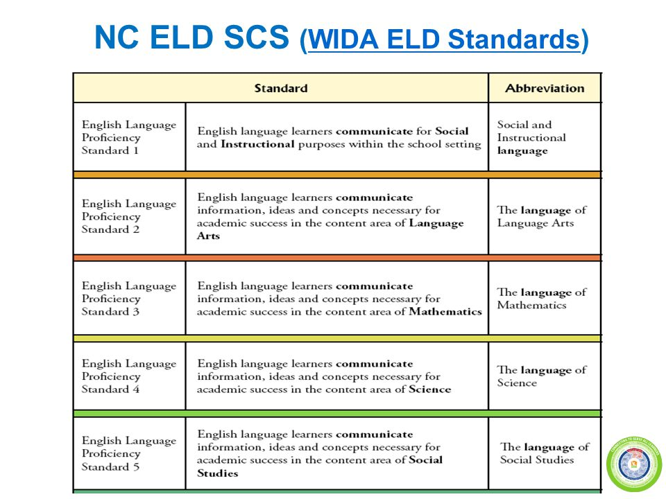 NC ELD SCS (WIDA ELD Standards)