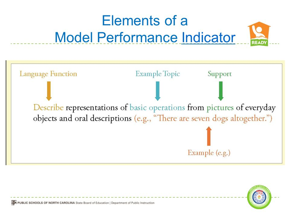 Model Performance Indicator