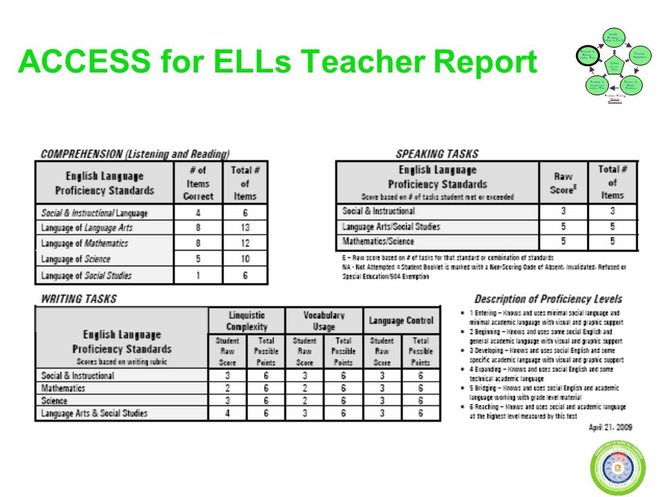 ACCESS for ELLs Teacher Report