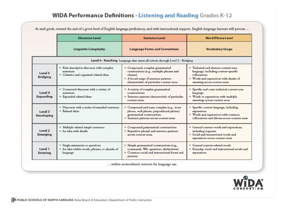 Unlike 2007 WIDA ELD Standards, the performance definitions are displayed in two sets of Performance Definitions.