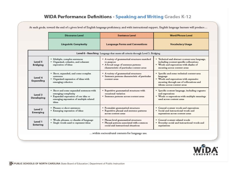 The other set of performance definitions is for productive language – shows hoe students at each level of language proficiency use language to express information, ideas, concepts in either oral or written communications.
