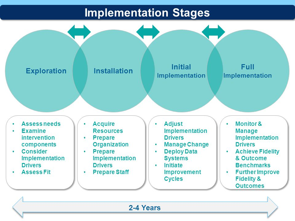 Implementation Stages Initial Implementation