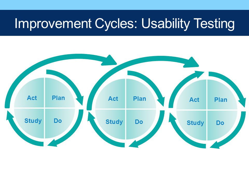 Improvement Cycles: Usability Testing