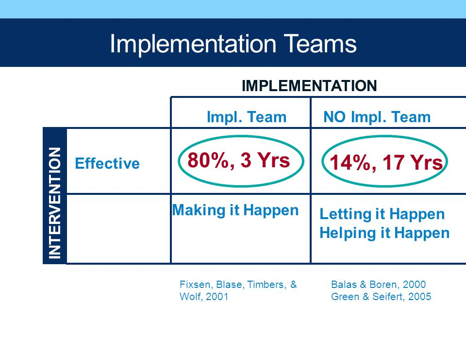 Implementation Teams 80%, 3 Yrs 14%, 17 Yrs IMPLEMENTATION Impl. Team
