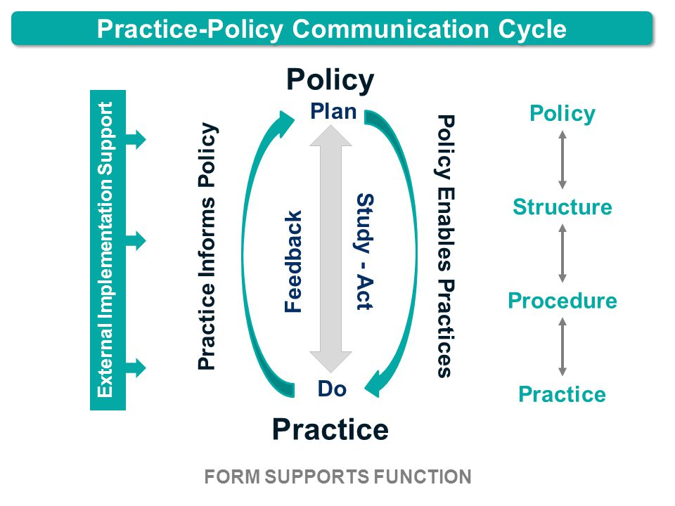 Practice-Policy Communication Cycle