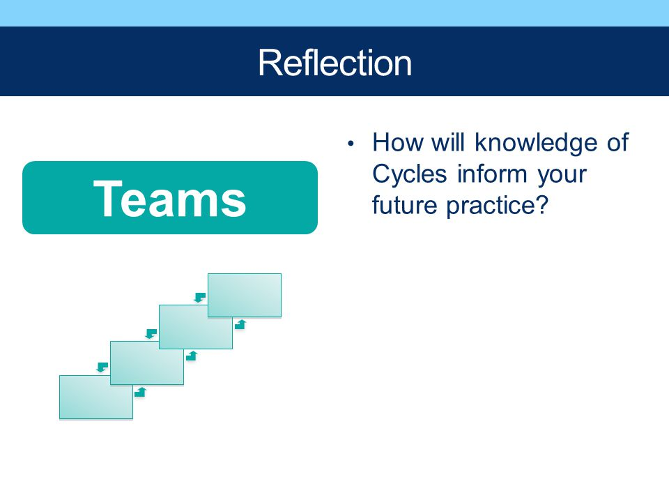 Reflection How will knowledge of Cycles inform your future practice Teams