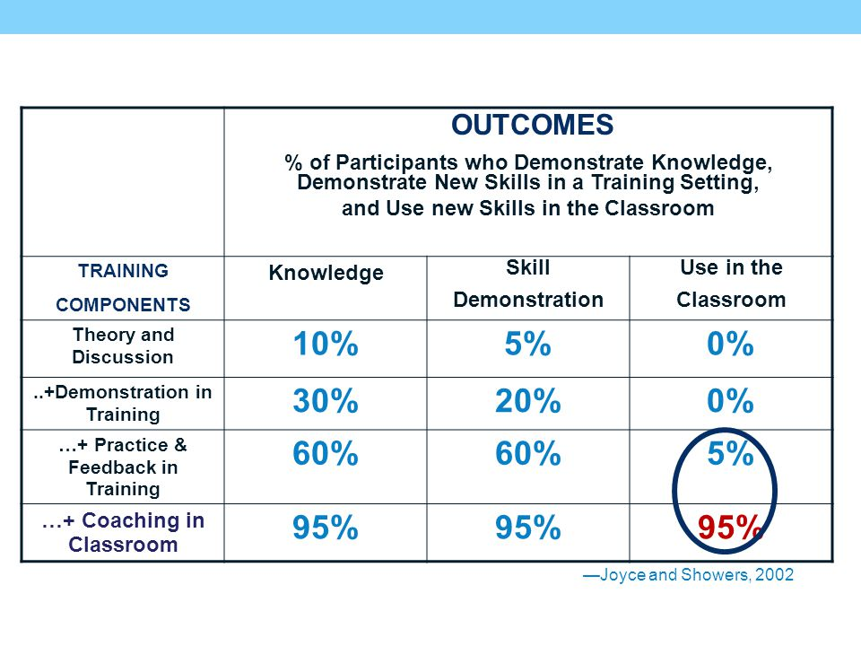 OUTCOMES % of Participants who Demonstrate Knowledge, Demonstrate New Skills in a Training Setting,