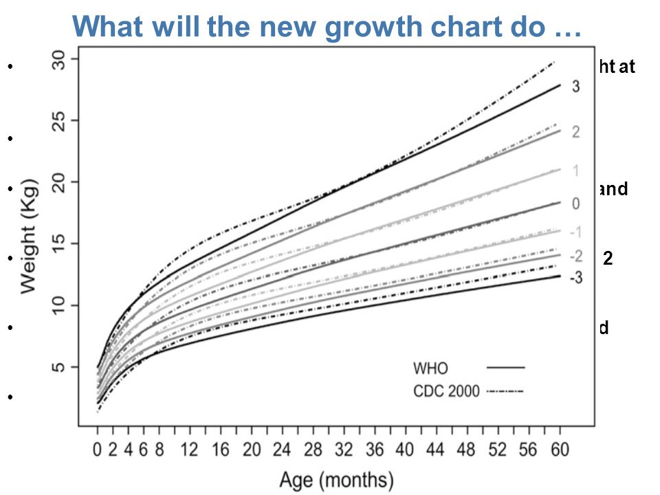 What will the new growth chart do …