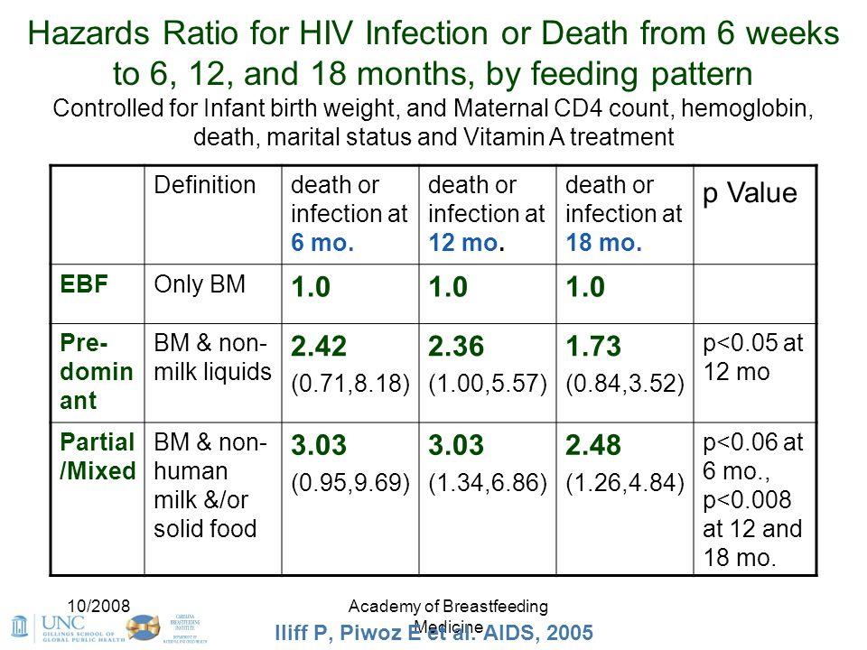 Iliff P, Piwoz E et al. AIDS, 2005