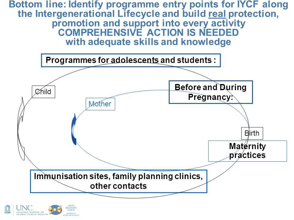 Bottom line: Identify programme entry points for IYCF along the Intergenerational Lifecycle and build real protection, promotion and support into every activity COMPREHENSIVE ACTION IS NEEDED with adequate skills and knowledge