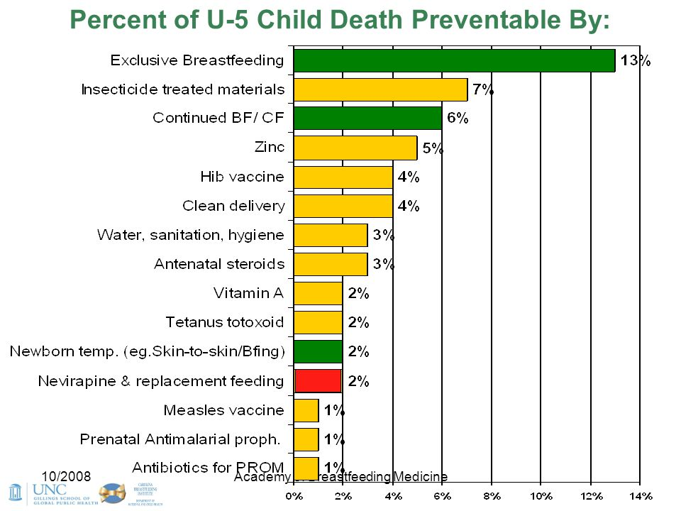 Percent of U-5 Child Death Preventable By: