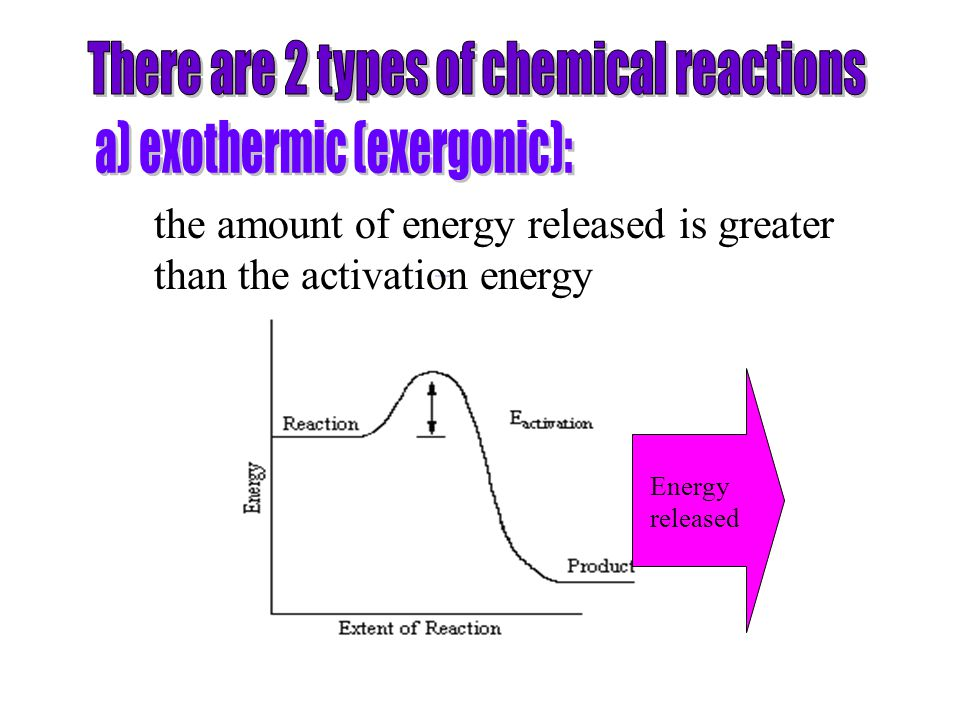 There are 2 types of chemical reactions