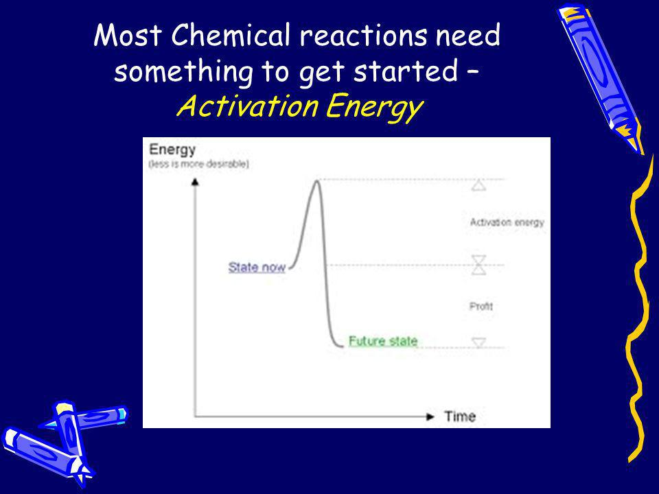 Most Chemical reactions need something to get started – Activation Energy