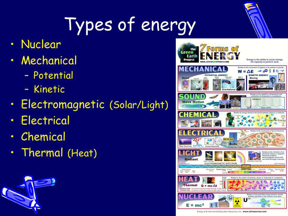 Types of energy Nuclear Mechanical Electromagnetic (Solar/Light)