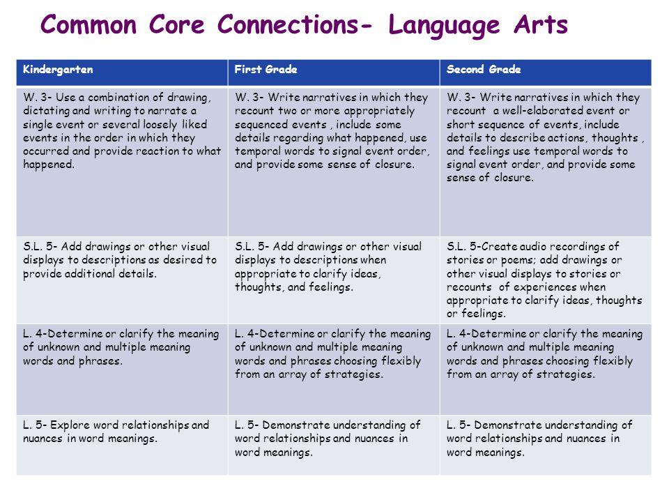 Common Core Connections- Language Arts