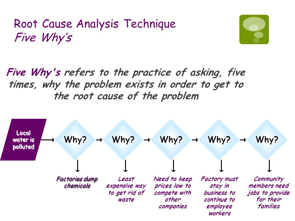 Root Cause Analysis Technique Five Why's