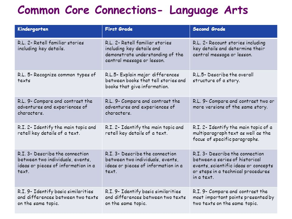 Common Core Connections- Language Arts