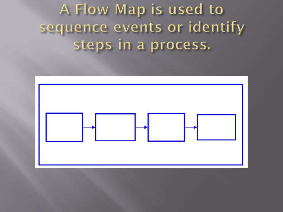 A Flow Map is used to sequence events or identify steps in a process.