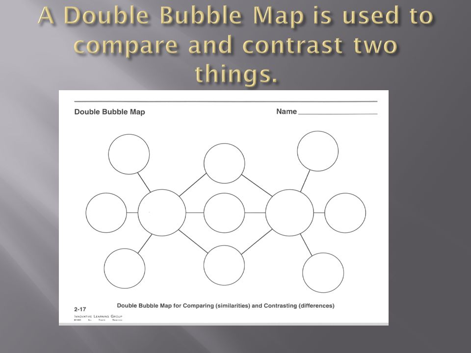 A Double Bubble Map is used to compare and contrast two things.