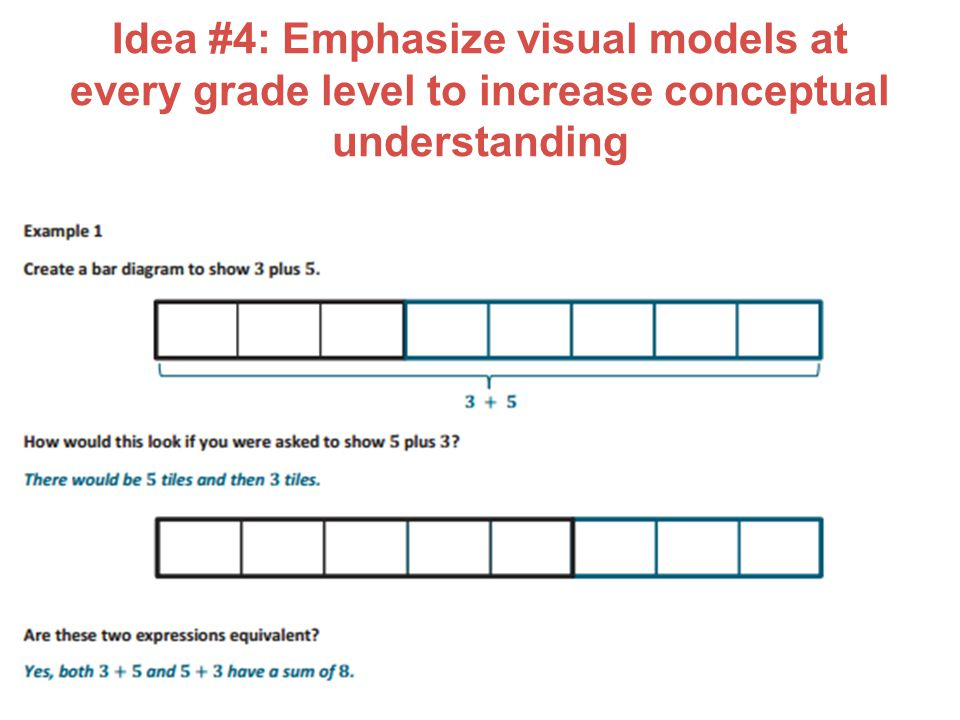 Idea #4: Emphasize visual models at every grade level to increase conceptual understanding