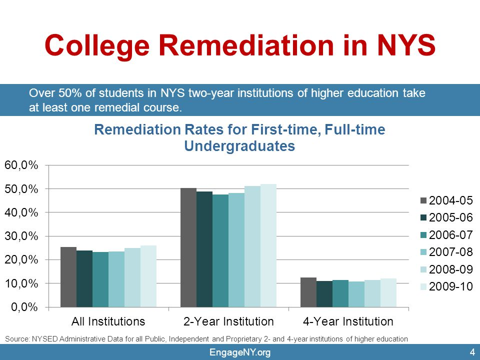 College Remediation in NYS