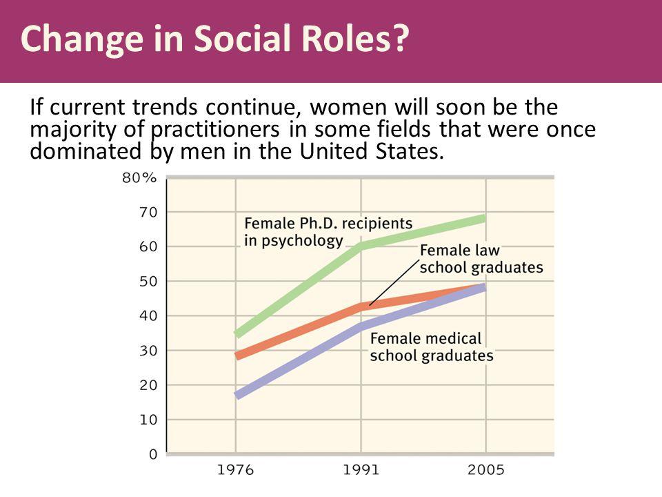 Change in Social Roles