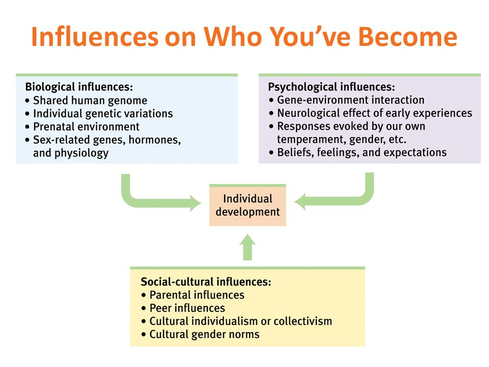 Influences on Who You've Become