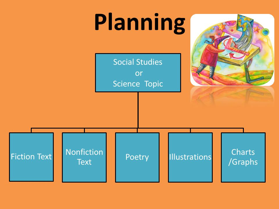 Planning Social Studies Science Topic or Fiction Text Nonfiction Text