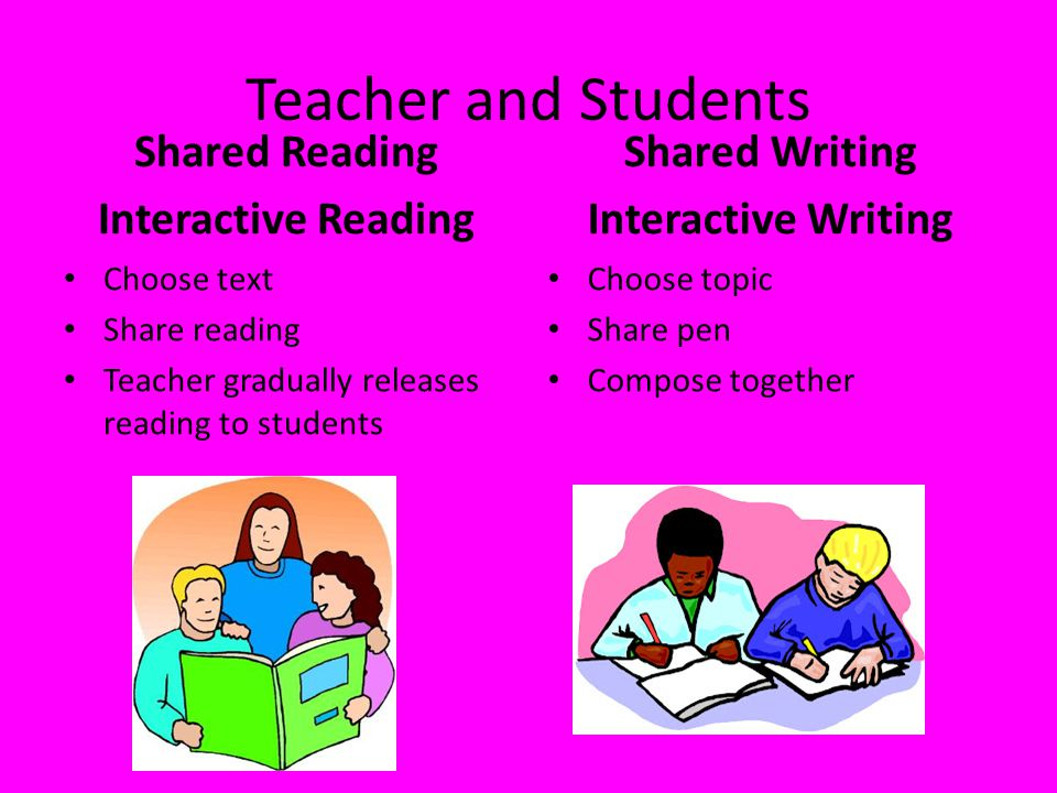 Teacher and Students Shared Reading Interactive Reading Shared Writing