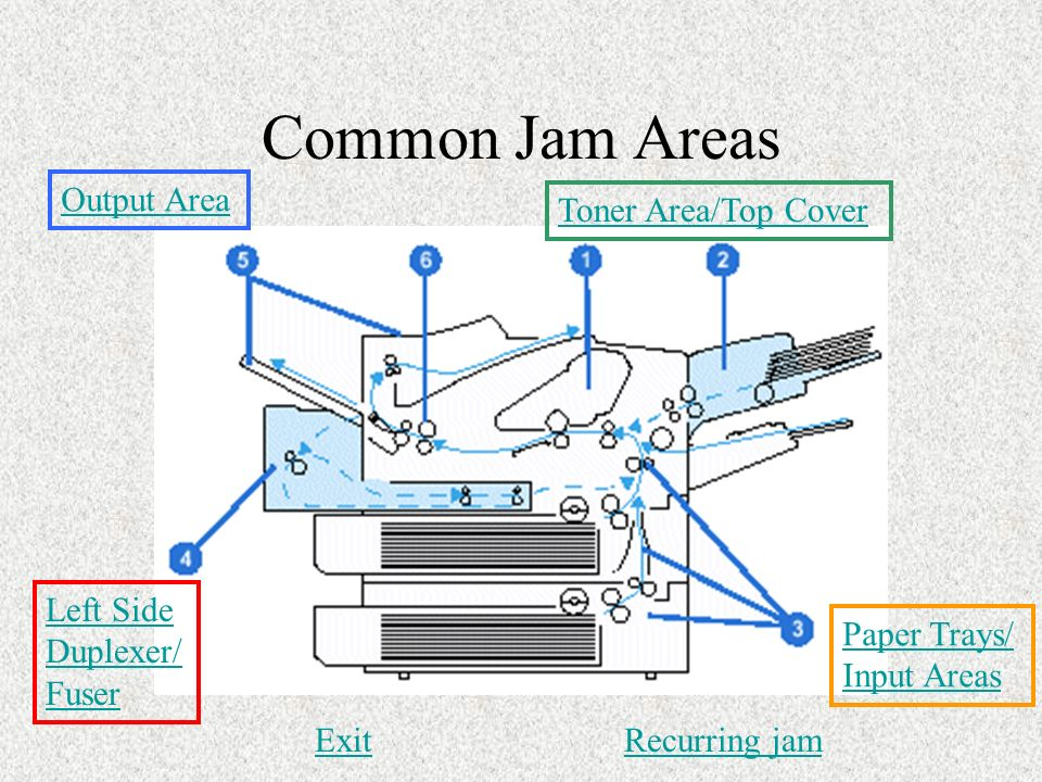 Common Jam Areas Output Area Toner Area/Top Cover Left Side Duplexer/