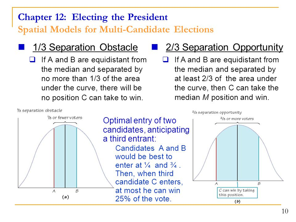 Chapter 12: Electing the President Spatial Models for Multi-Candidate Elections
