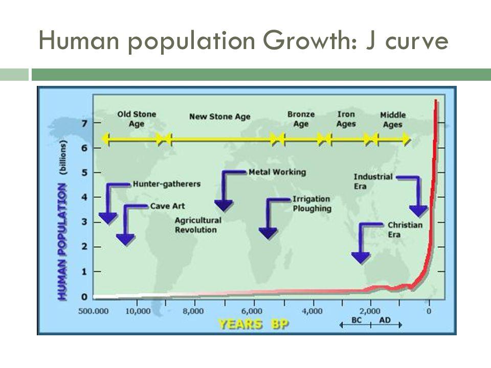 Human population Growth: J curve