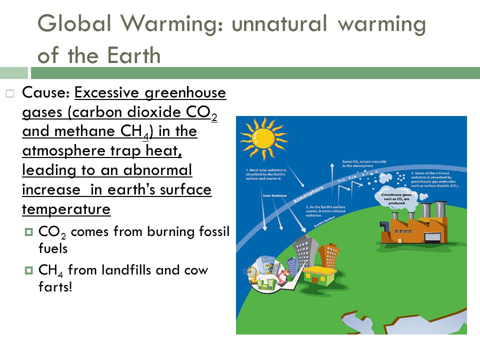 Global Warming: unnatural warming of the Earth