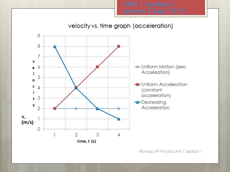 velocity vs. time graph (acceleration)