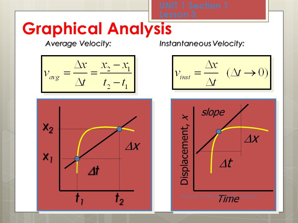 Graphical Analysis Dx Dt x2 x1 t2 t1 Dx Dt slope Displacement, x Time