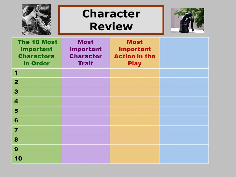 Character Review The 10 Most Important Characters in Order