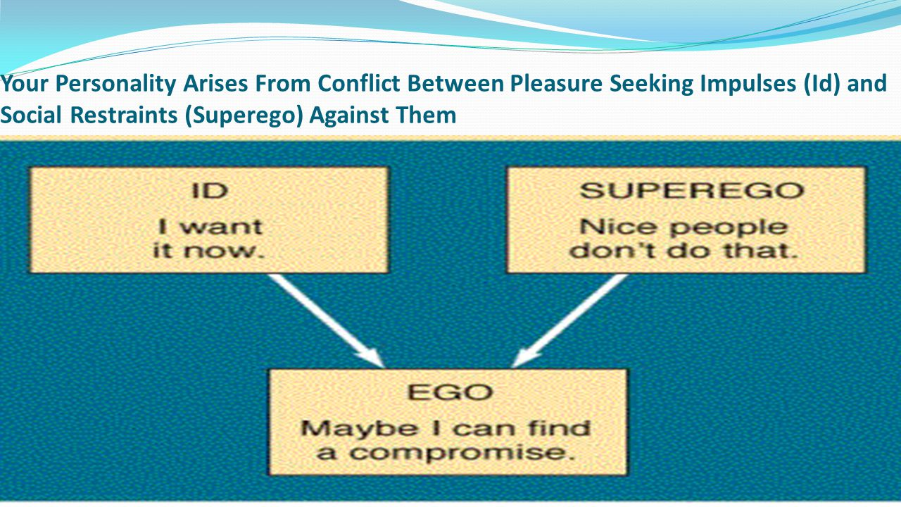 Your Personality Arises From Conflict Between Pleasure Seeking Impulses (Id) and Social Restraints (Superego) Against Them