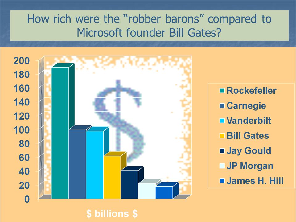 How rich were the robber barons compared to Microsoft founder Bill Gates