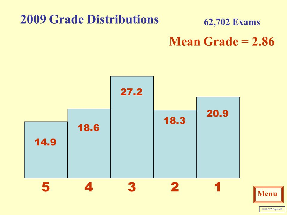 2009 Grade Distributions Mean Grade = 2.86 3 1 4 2 5 62,702 Exams 27.2