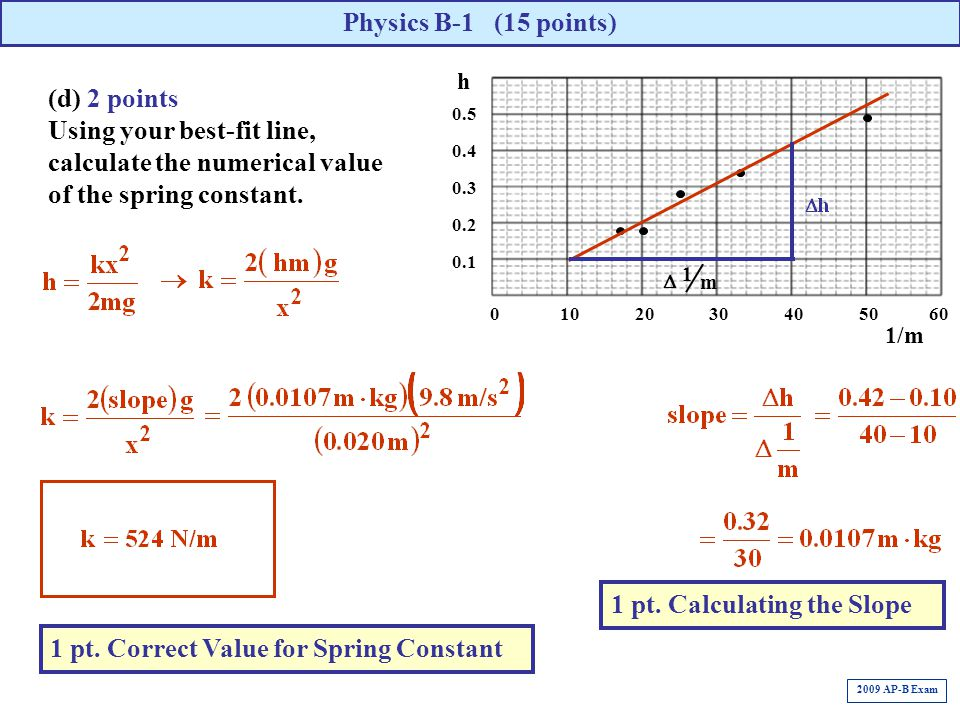 1 pt. Calculating the Slope