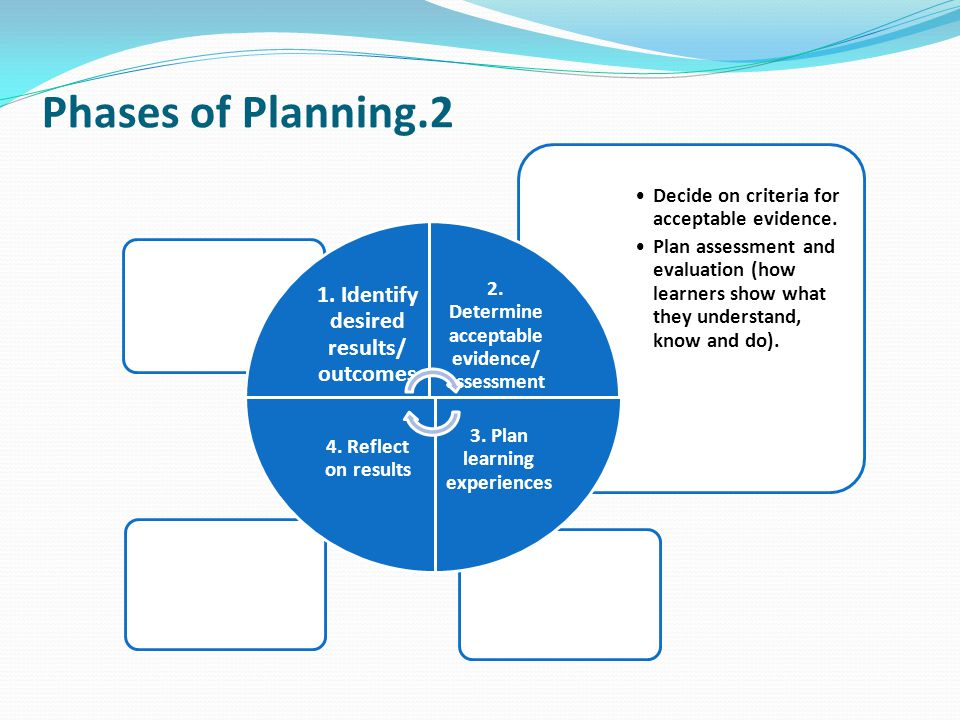 Phases of Planning.2 1. Identify desired results/ outcomes