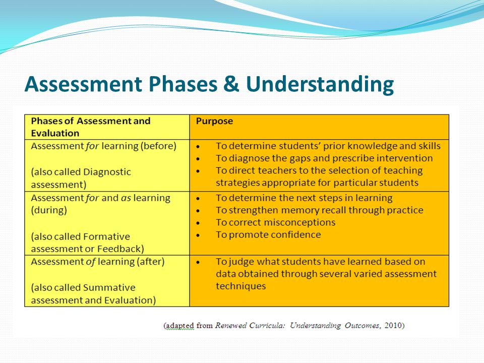 Assessment Phases & Understanding