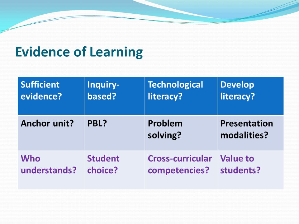 Evidence of Learning Sufficient evidence Inquiry-based