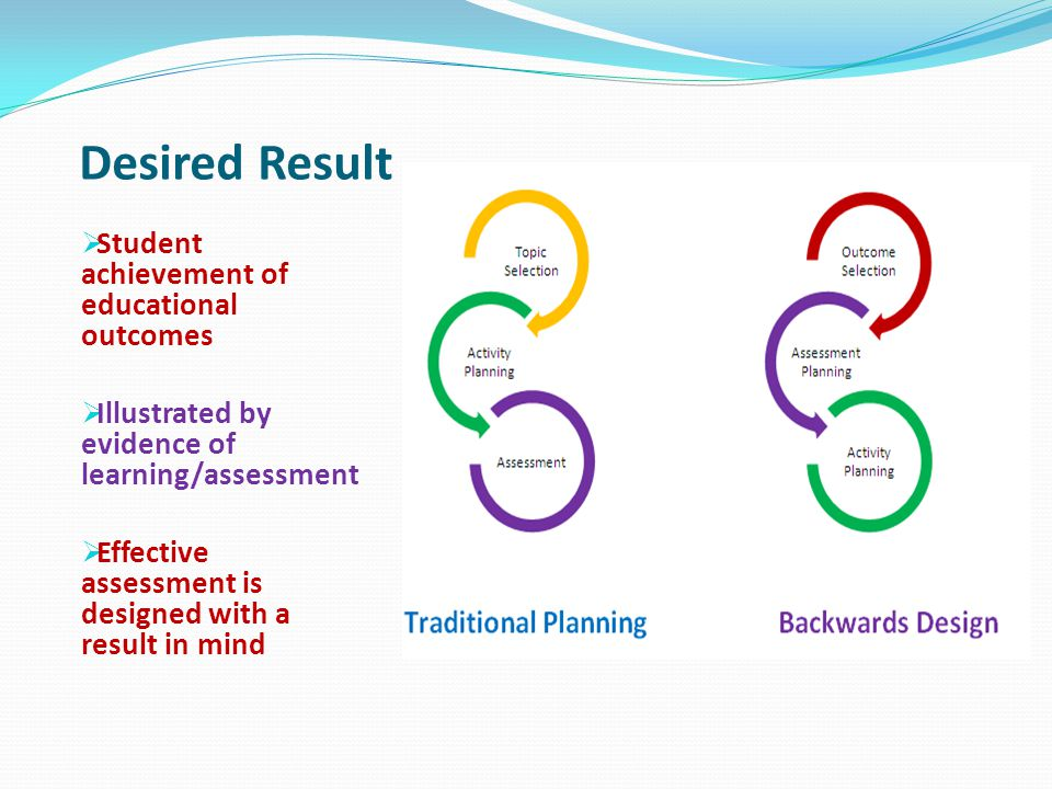 Desired Result Student achievement of educational outcomes
