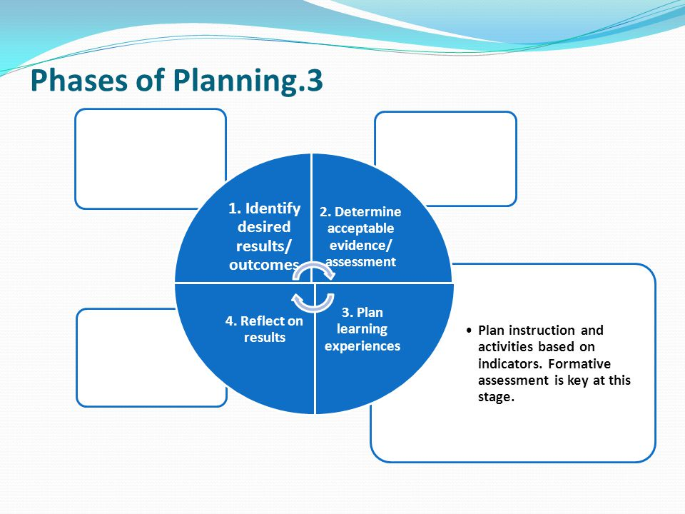 Phases of Planning.3 1. Identify desired results/ outcomes